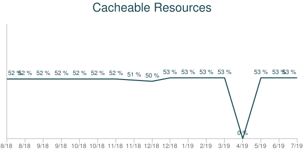 Cacheable Resources