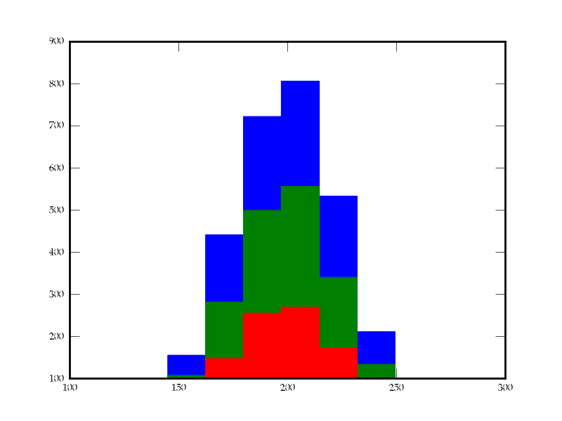 stacked histogram example