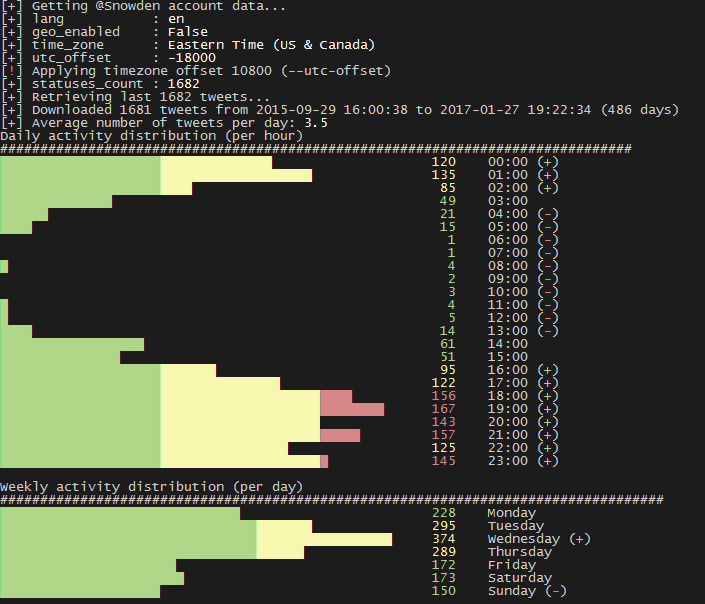 Graph in the terminal