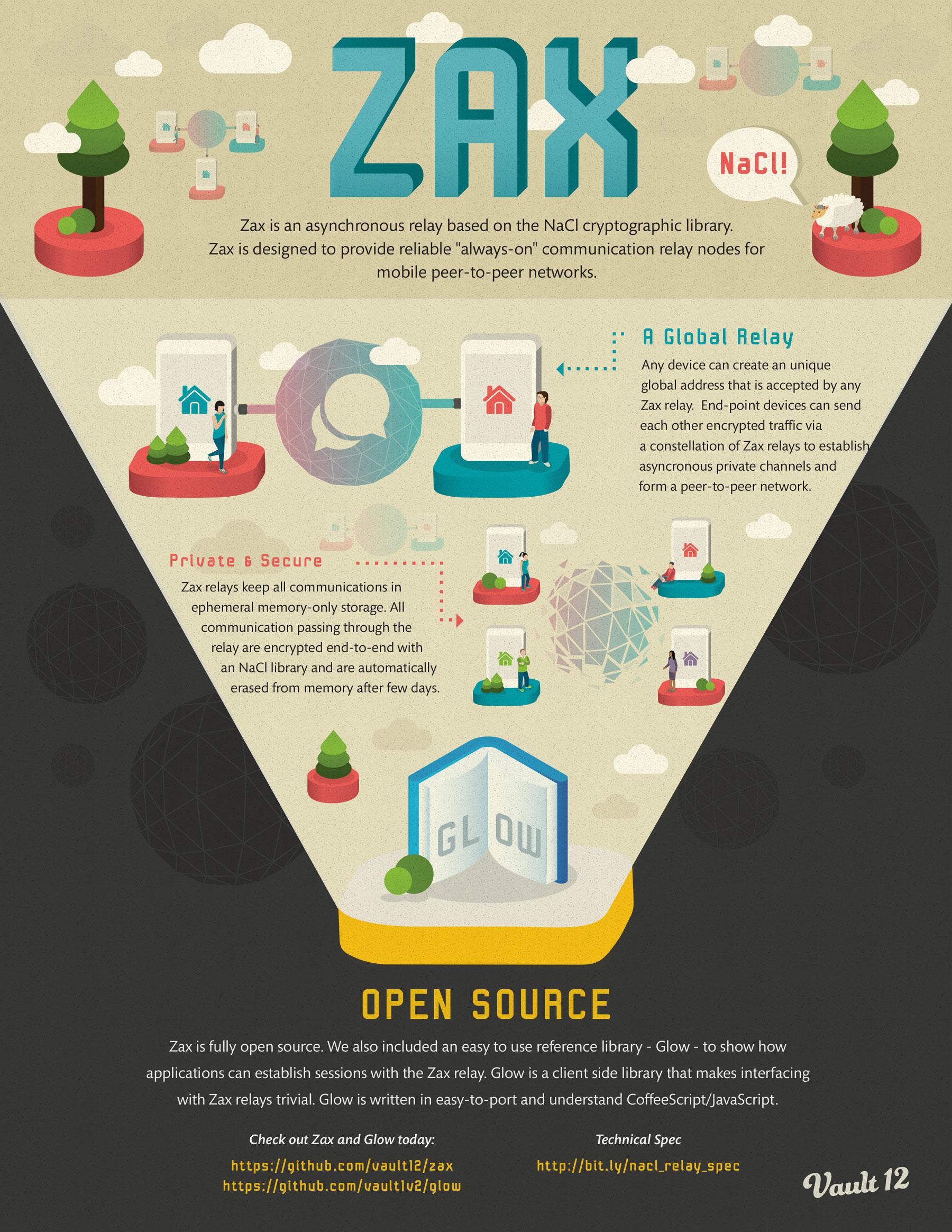 Zax Infographics