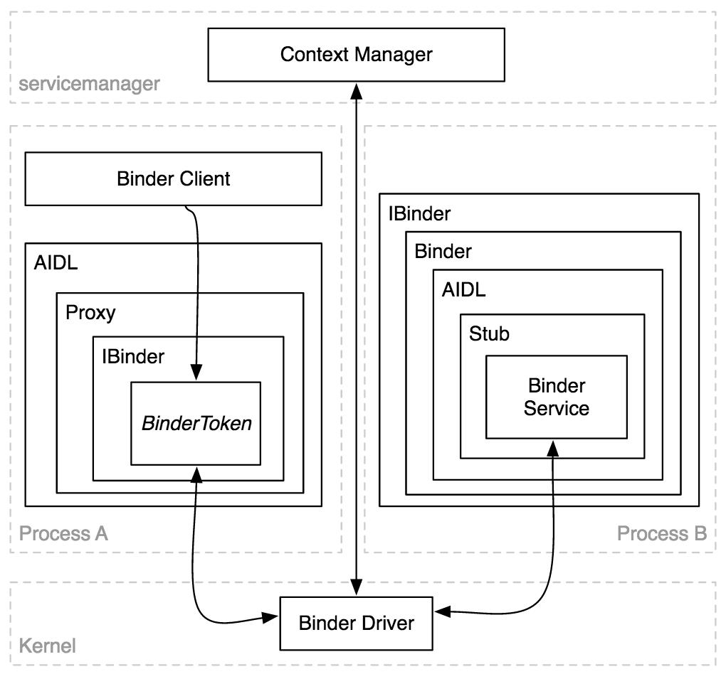 Binder framework