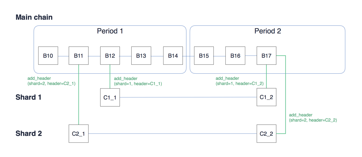 Figure 2 (b). For one shard, only one collation per period; one block can include multiple addHeader transactions of different shards.