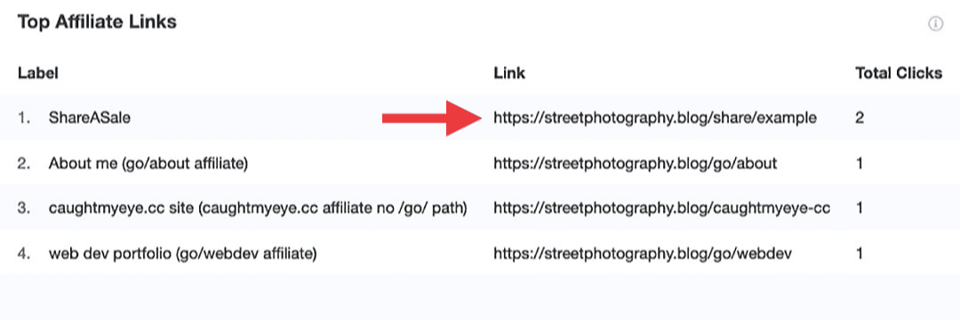 MonsterInsights Publishers Top Affiliate Links Report
