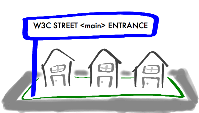 "Group of houses labeled with text describing their respective street as ""W3C Street <main> Entrance"