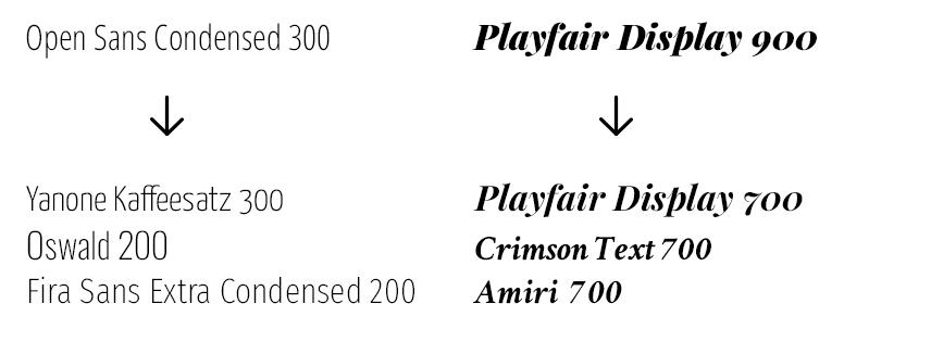 font similarity