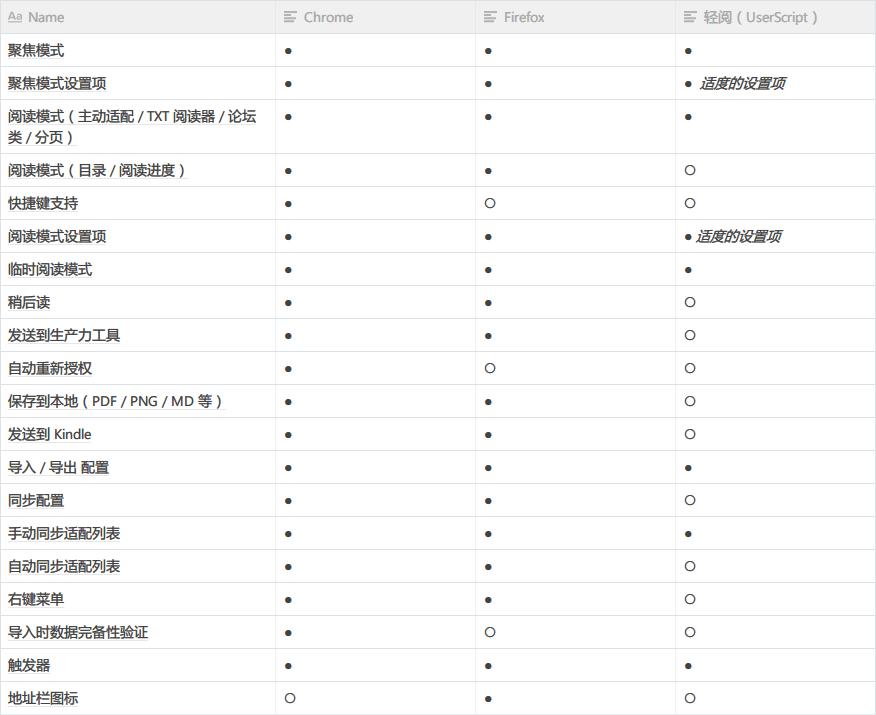 Chrome / Firefox / 轻阅版(UserScript)功能差别