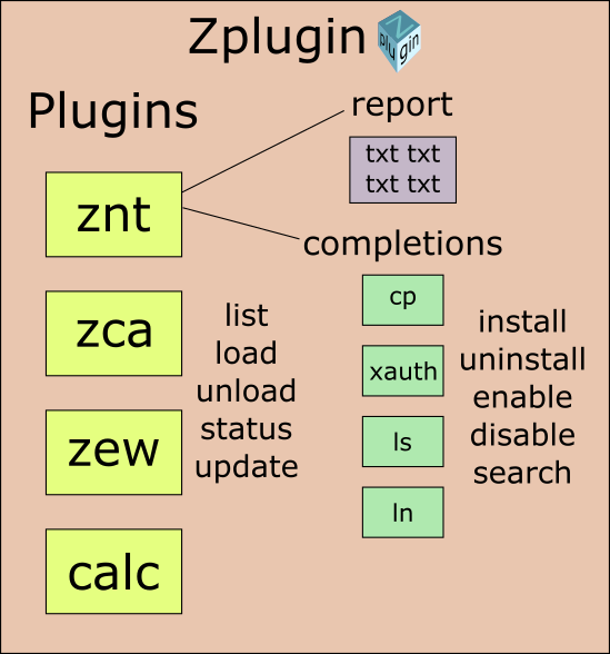 GitHub - dritter/zplugin: Plugin manager with clean fpath