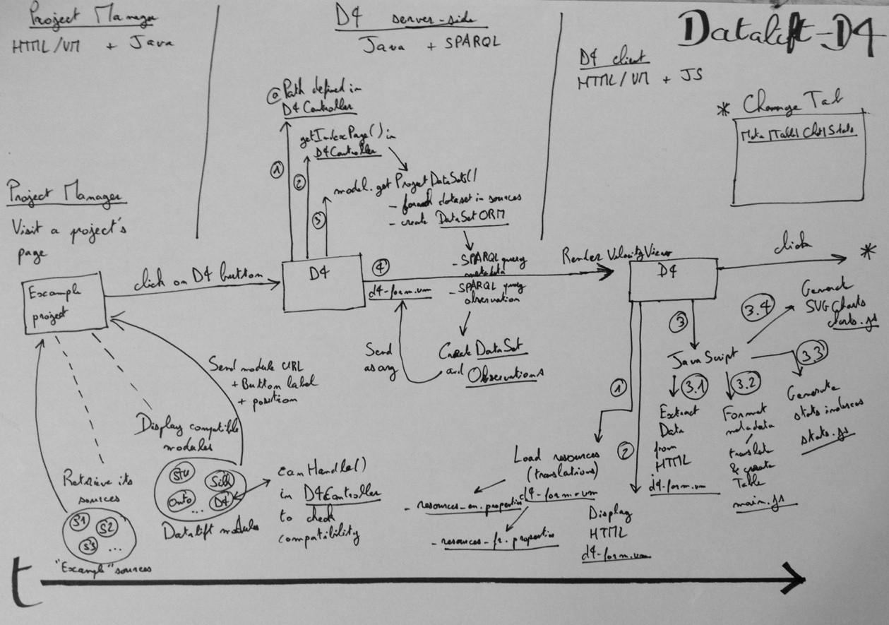 D4 Workflow