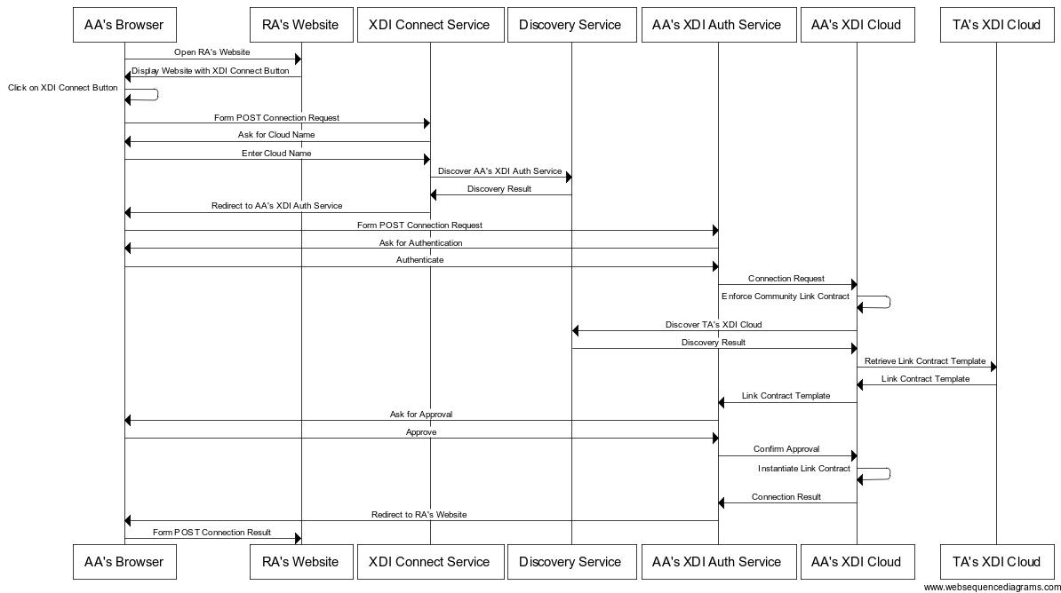 websequencediagrams.png