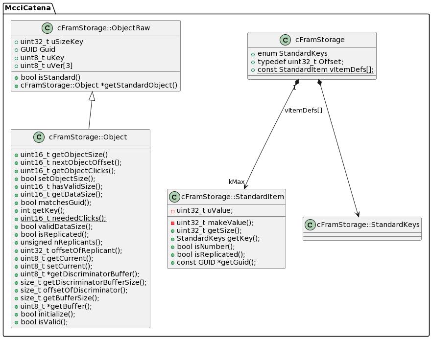 Image of FRAM Storage objects -- see assets/cframstorage.plantuml
