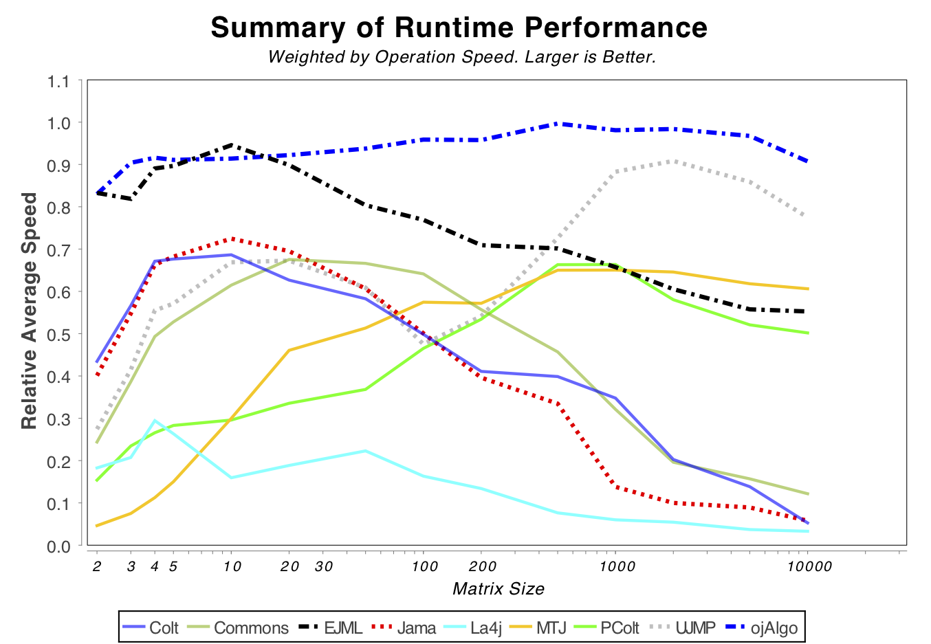 Summary Performance (pure Java only)