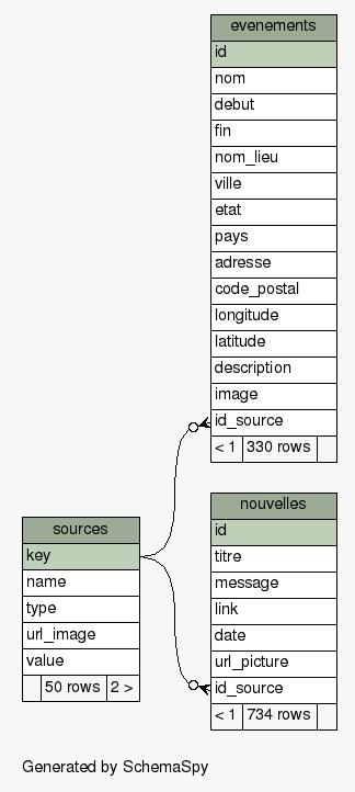 Schéma de la base de données