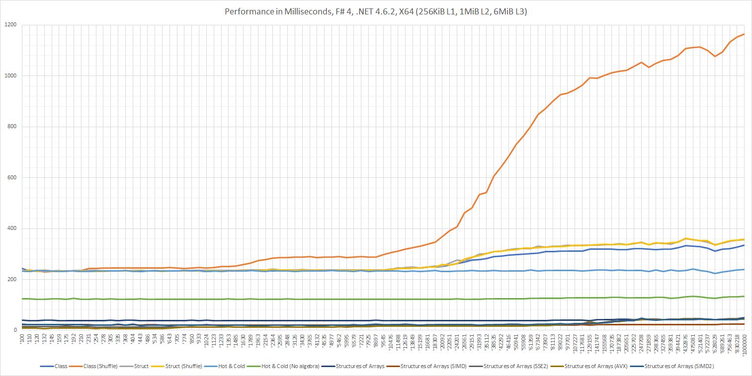 Performance in Milliseconds, F# 4, .NET 4.6.2, X64 (256KiB L1, 1MiB L2, 6MiB L3)