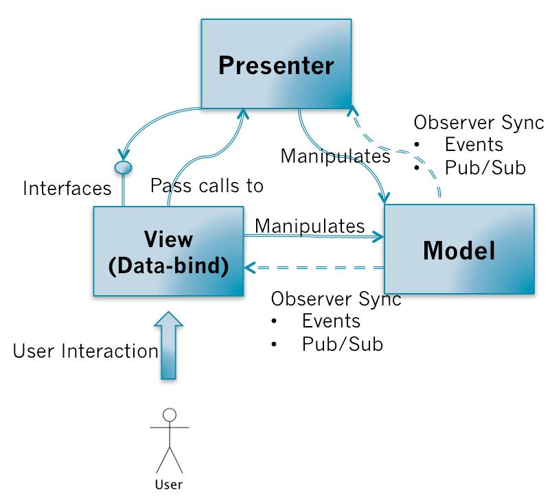 MVP(Supervising Controller)的依赖和调用关系