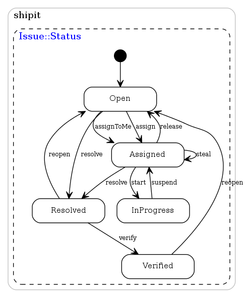 Statechart diagram for the application