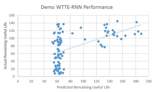 Demo WTTE-RNN Performance