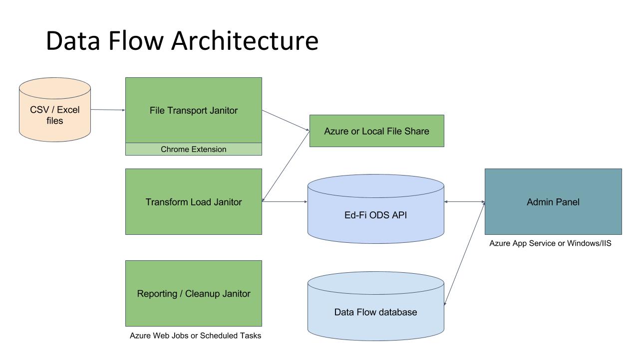 Data Flow Architecture · schoolstacks/dataflow Wiki · GitHub