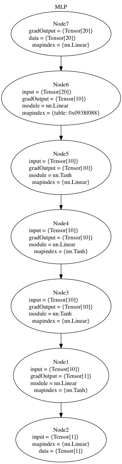 GitHub - torch/nngraph: Graph Computation for nn