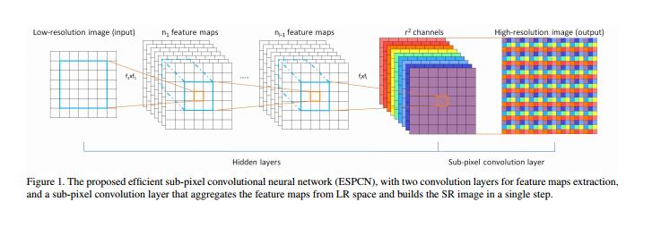 GitHub - kweisamx/TensorFlow-ESPCN: TensorFlow ...