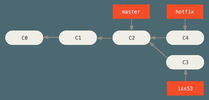 Hotfix branch based on master.
