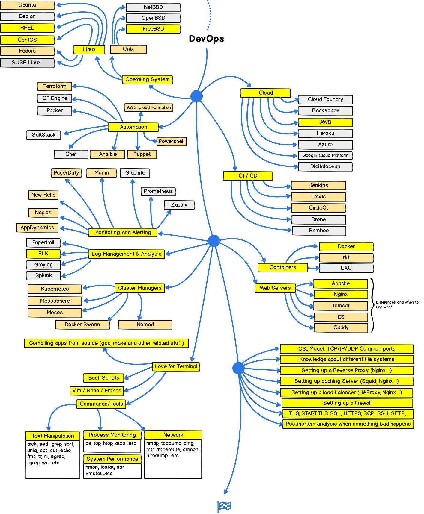GitHub - lucassha/DevOps-Student-Roadmap: Student's