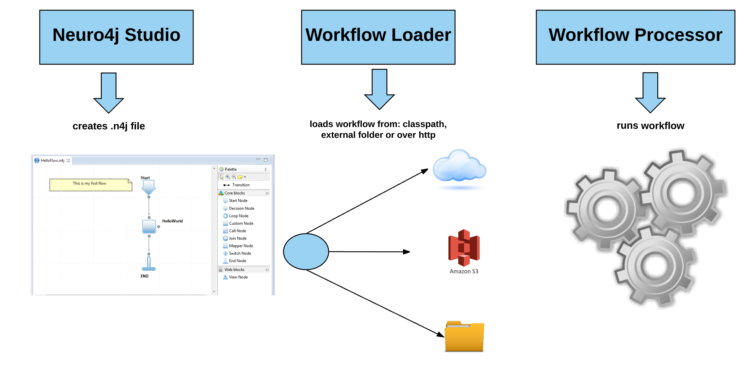 Github eternitaworkflow neuro4j workflow is a light weight workflow diagram ccuart Image collections