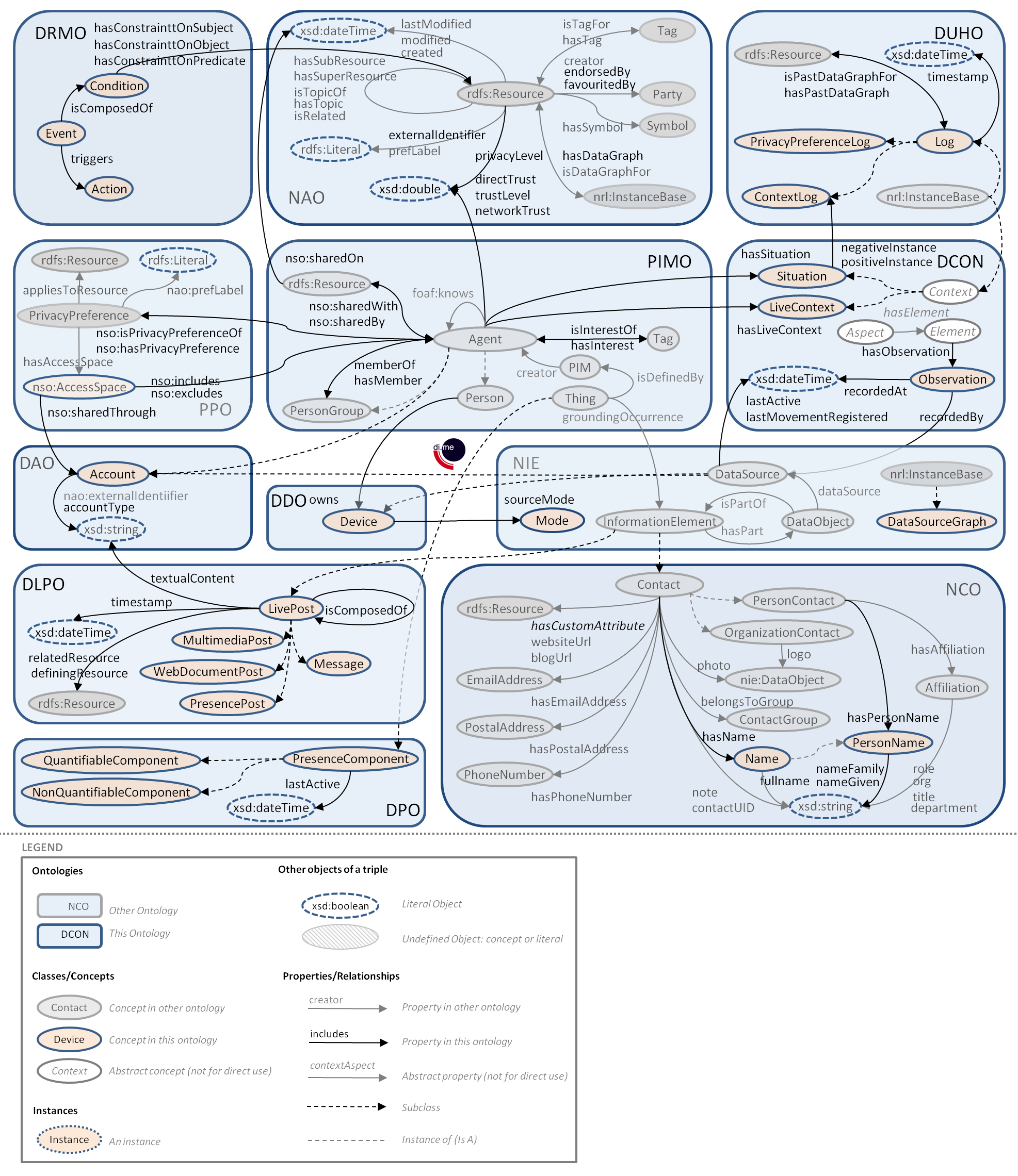 Visualisation of the Ontology Framework (simplifed)