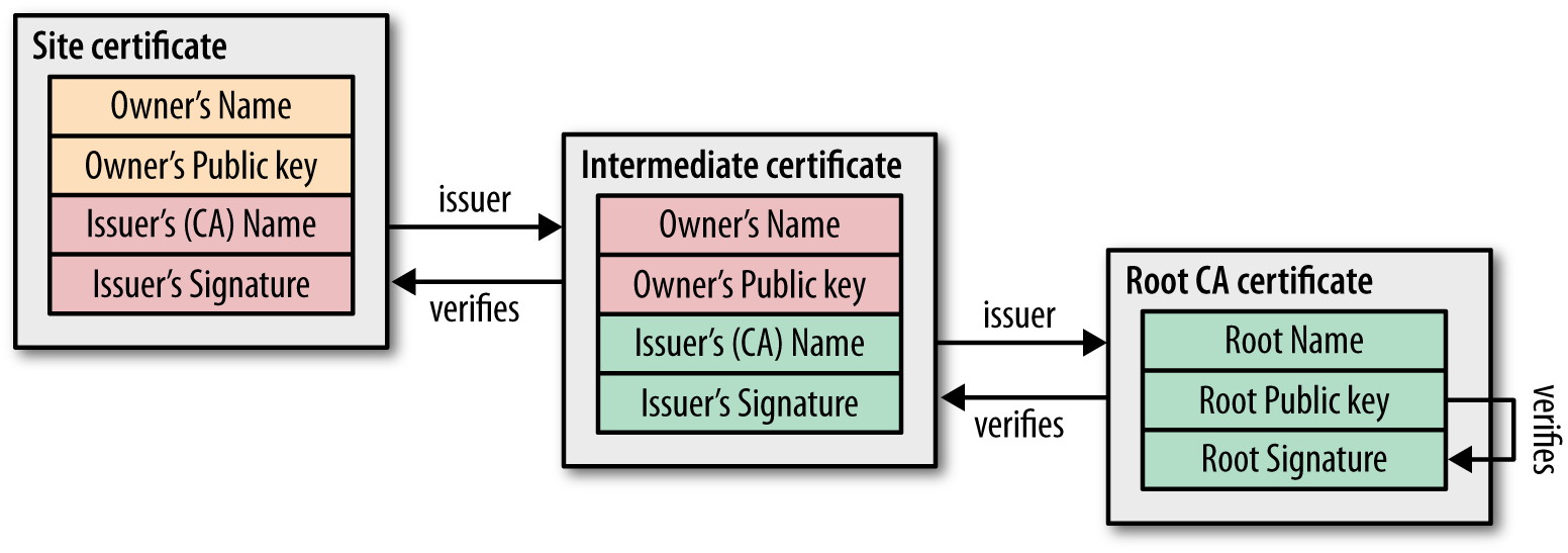 Security concerns archipelprojectarchipel wiki github please be sure to use trusted certificates if your certificate are not trusted by a root ca dont forget to install your custom cas root ca and 1betcityfo Images