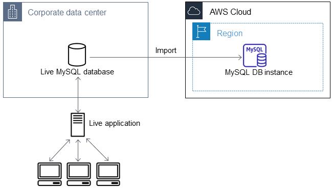 amazon-rds-user-guide/MySQL Procedural Importing NonRDSRepl md at