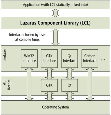LCL graph, showing that LCL will use an interface for building the GUI according to the operation system