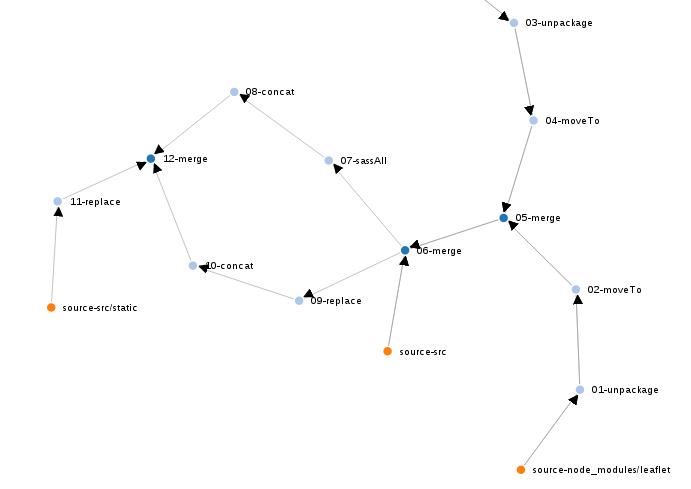 GitHub - gobblejs/gobble-grapher: Displays an interactive