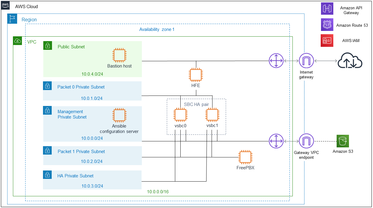 Quick Start architecture for Ribbon SBC SWe on AWS
