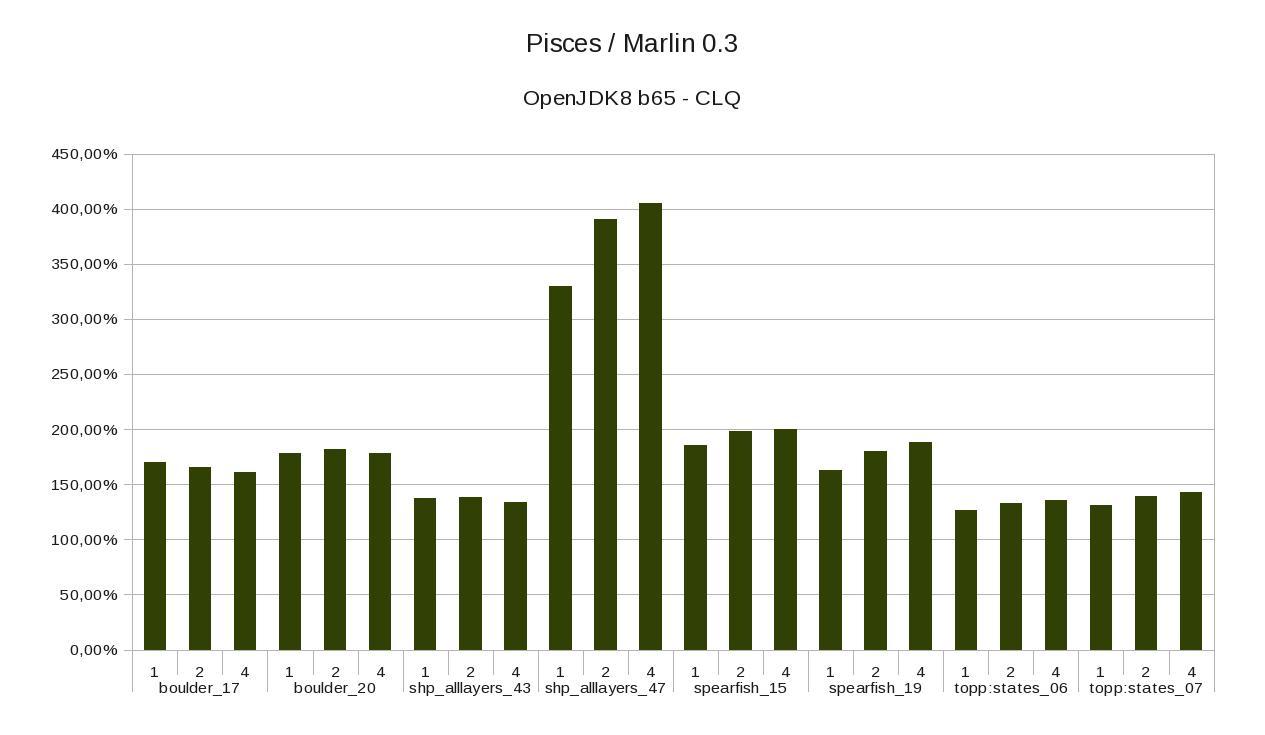 Benchmarks · bourgesl/marlin-renderer Wiki · GitHub