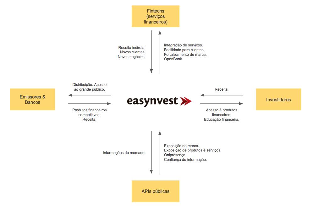 Easynvest como plataforma e ligação de personagens e parceiros como no Service Logic Dominant