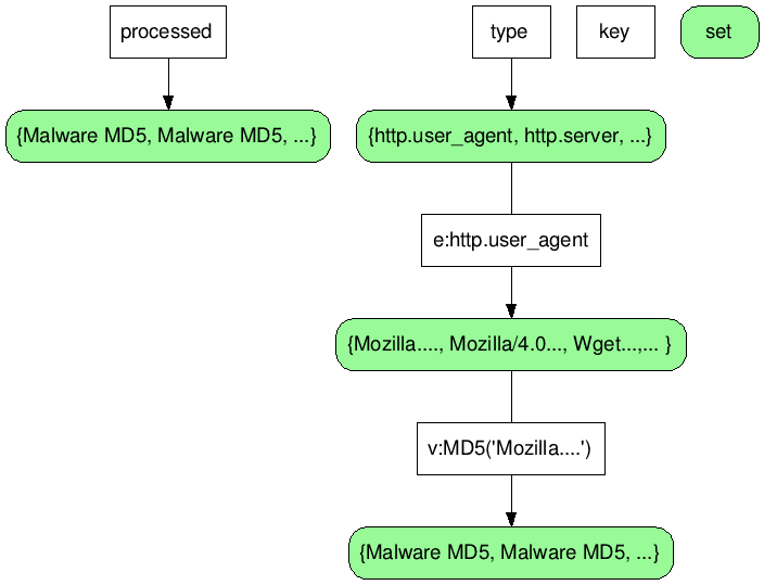 An overview of the Redis data structure used in MalwareClassifier