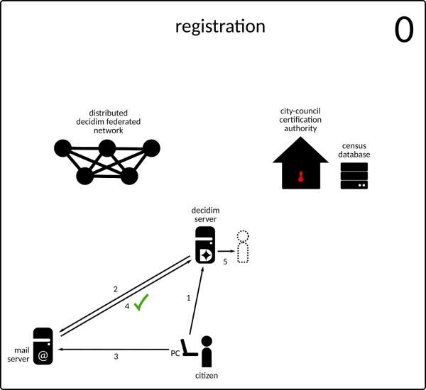 Registro y verificación de usuarios