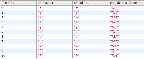 encodeuri or encodeuricomponent