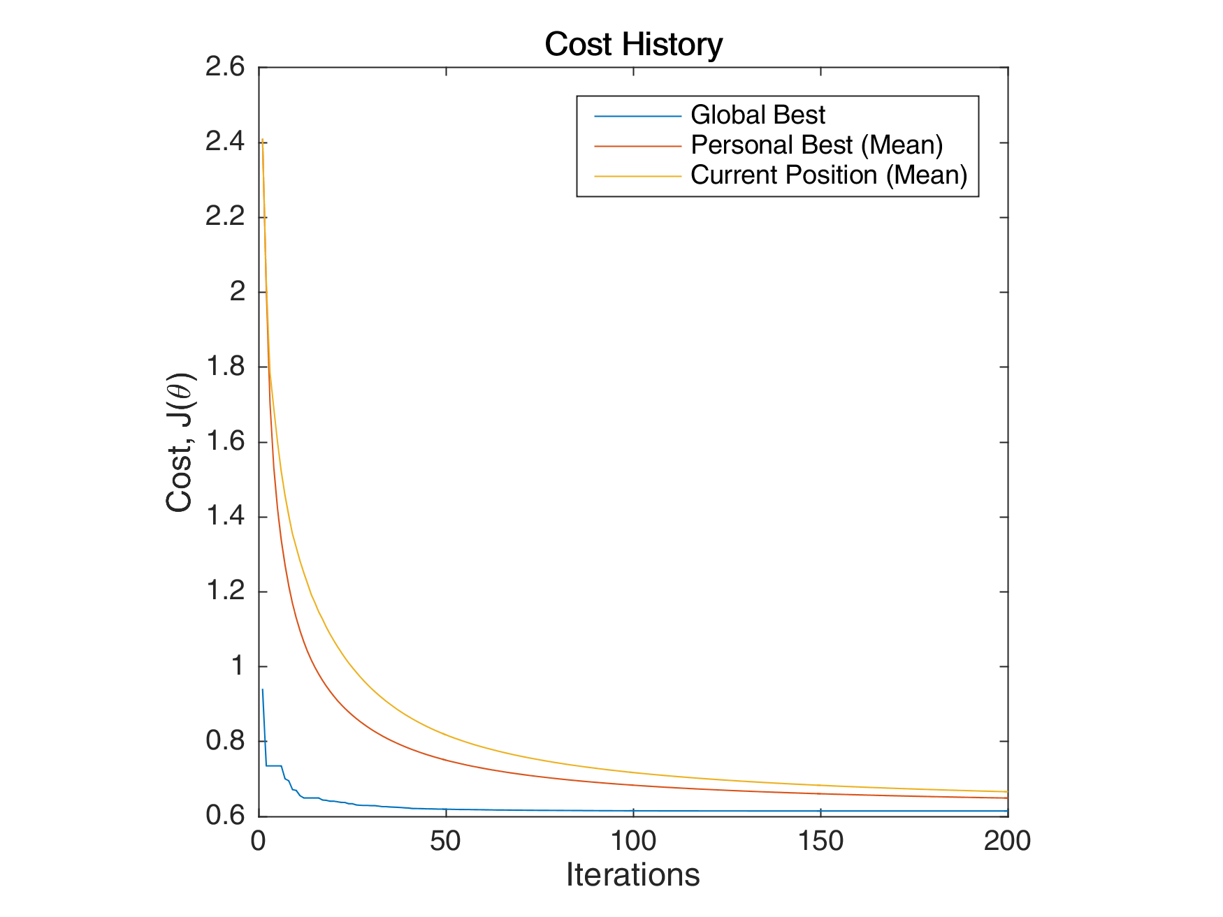 Two spiral neural network using particle swarm optimization