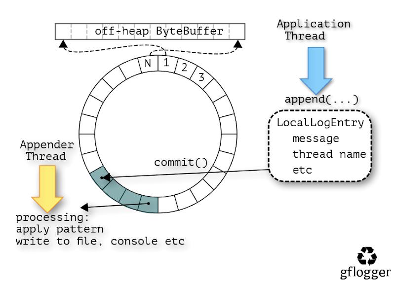 GitHub - vladimirdolzhenko/gflogger: ad-hoc logger for latency critical  applications
