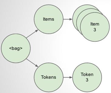 Distributed Bag diagram