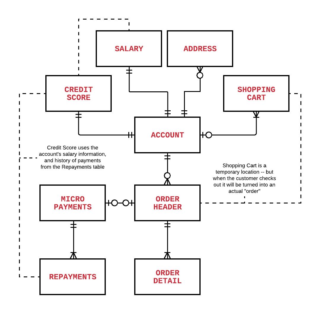 Bridge accessreadme at master hanselgunawanbridge access github entity relationship diagram erd ccuart Images