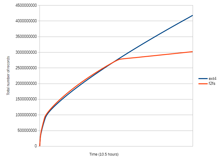 EXT4 vs F2FS · cojen/Tupl Wiki · GitHub