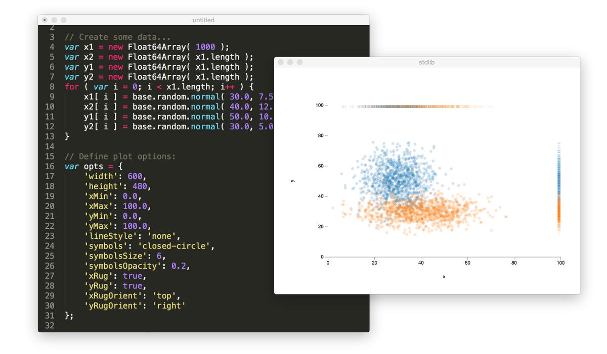 Demo showcasing plot API