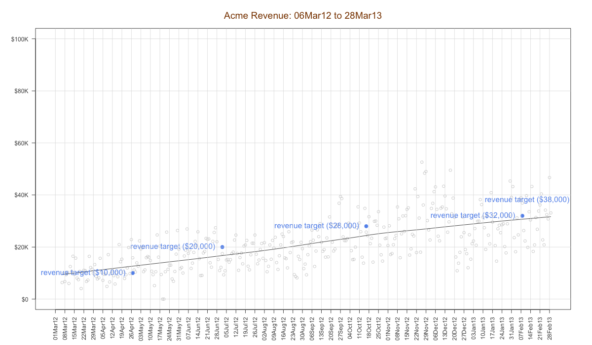 """""""revenue graph with targets"""""""