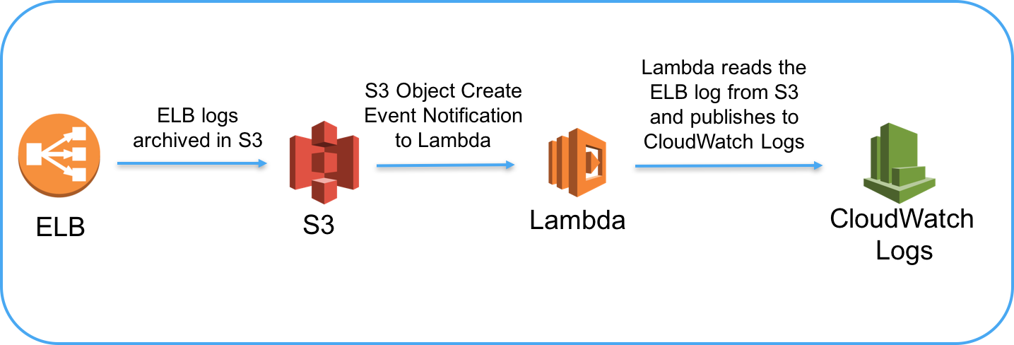 GitHub - amazon-archives/cloudwatch-logs-centralize-logs