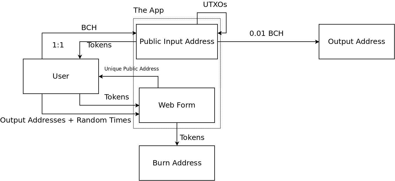 TokenShuffle Diagram