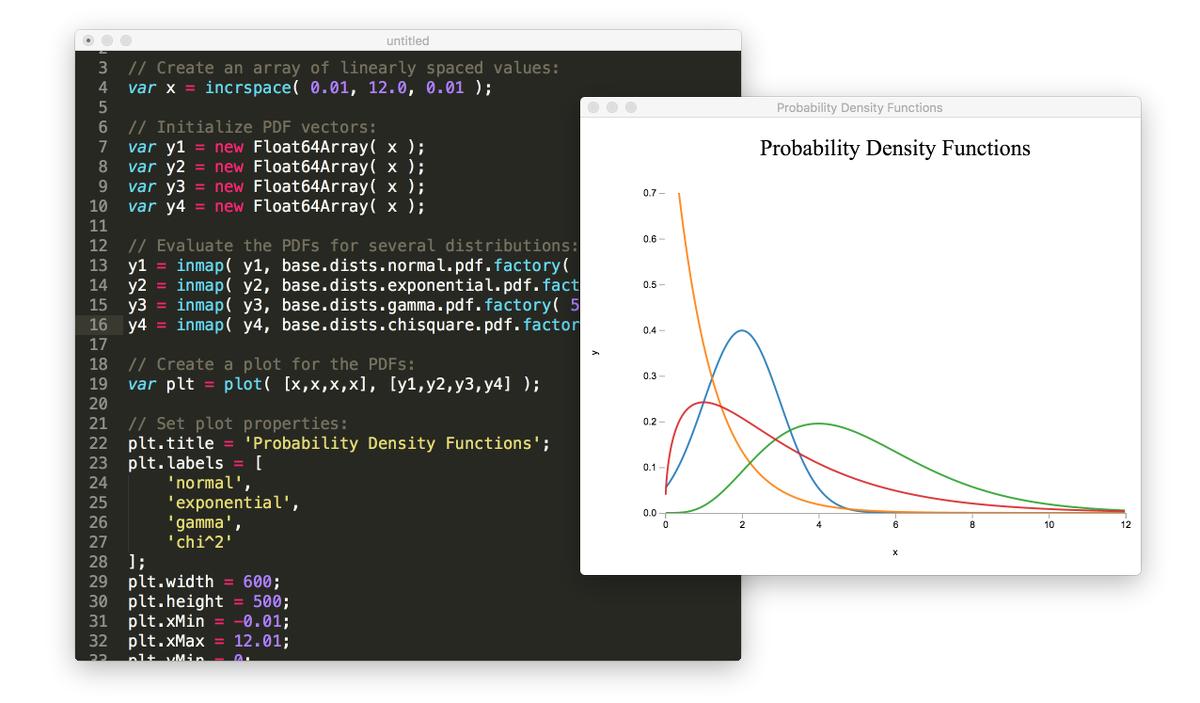 Demo showcasing probability distributions