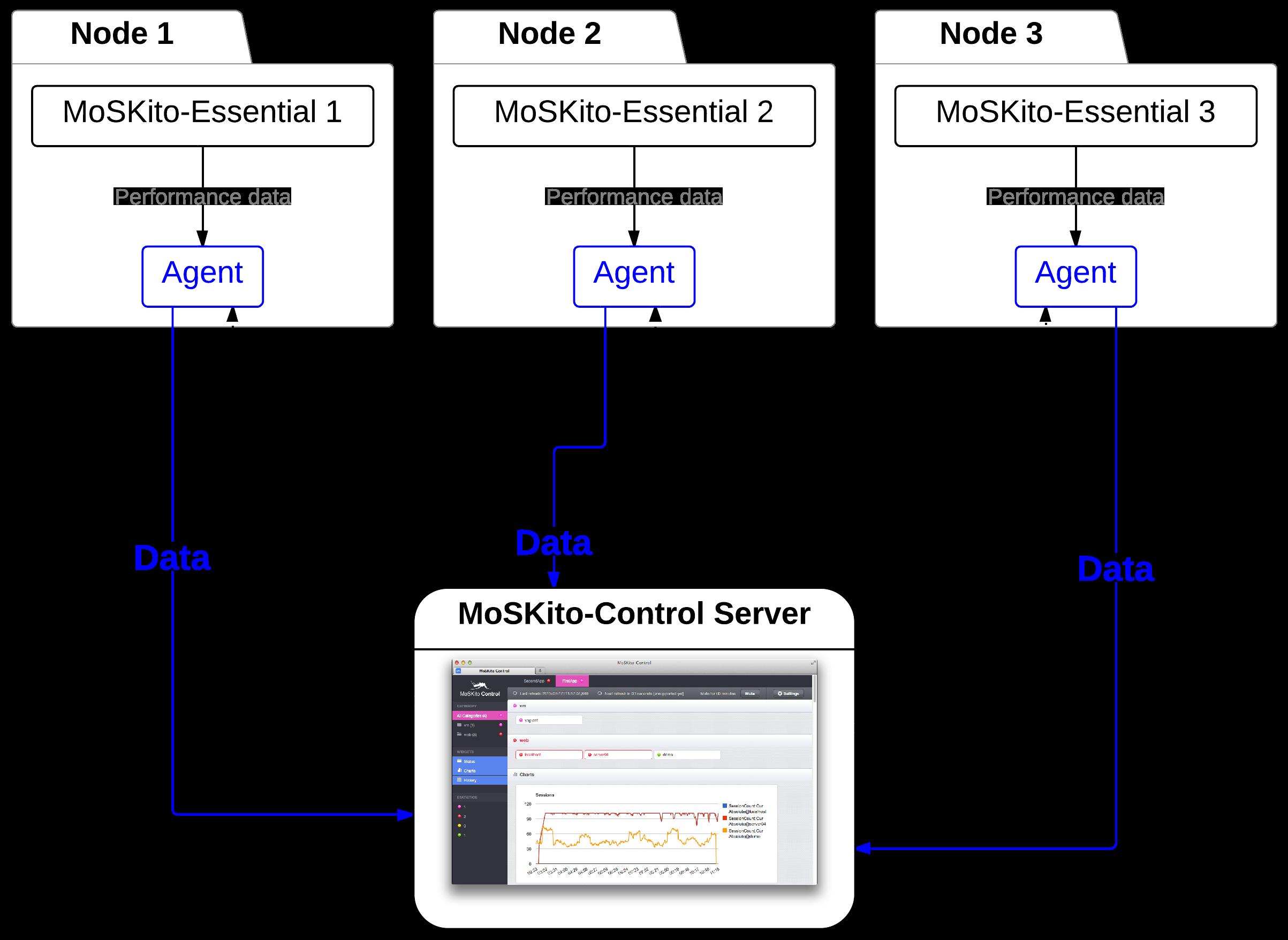 MoSKito-Control data flow