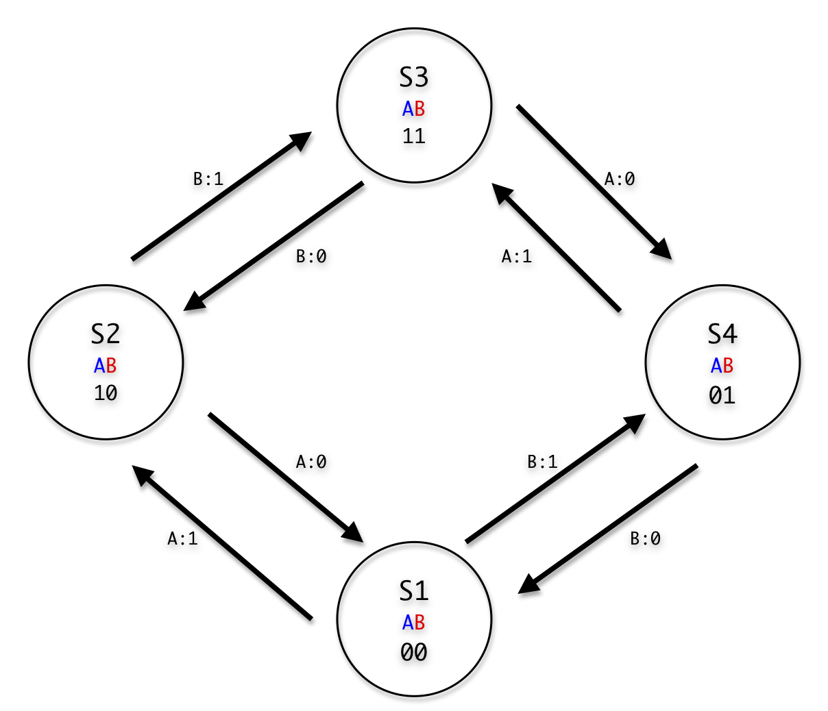 Rotary Encoders · josejuansanchez/NanoPlayBoard-Arduino-Library Wiki