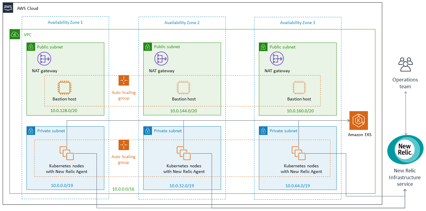 New Relic on AWS architecture